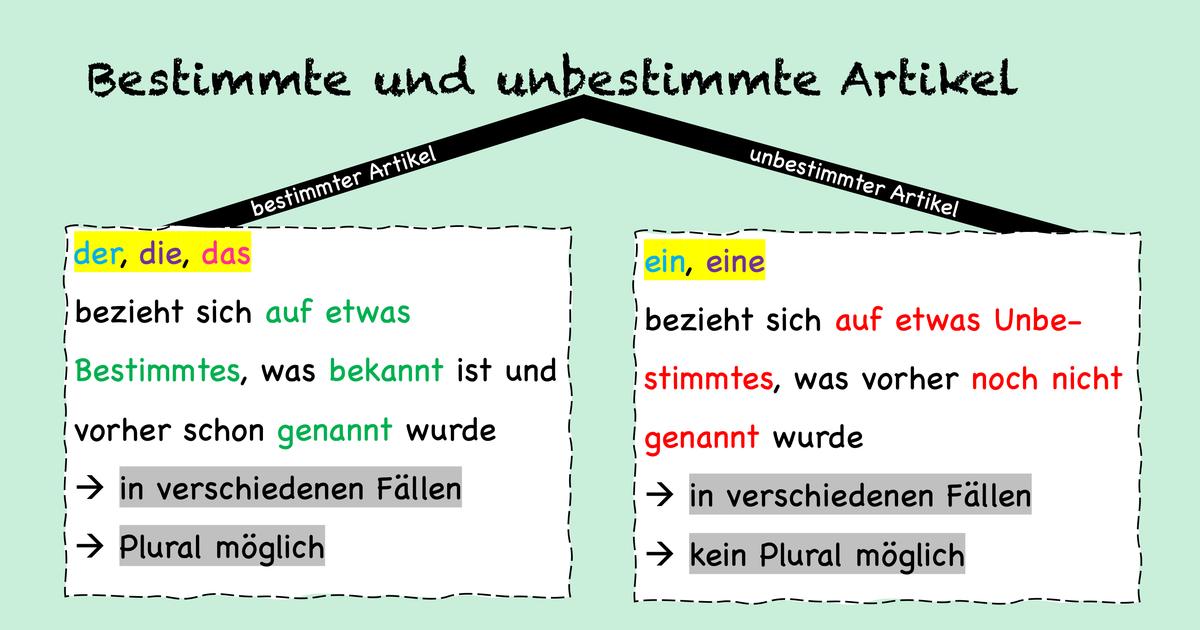 Germanische Nachnamen